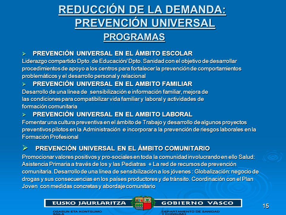 1515 REDUCCIÓN DE LA DEMANDA: PREVENCIÓN UNIVERSAL PROGRAMAS REDUCCIÓN DE LA DEMANDA: PREVENCIÓN UNIVERSAL PROGRAMAS PREVENCIÓN UNIVERSAL EN EL ÁMBITO