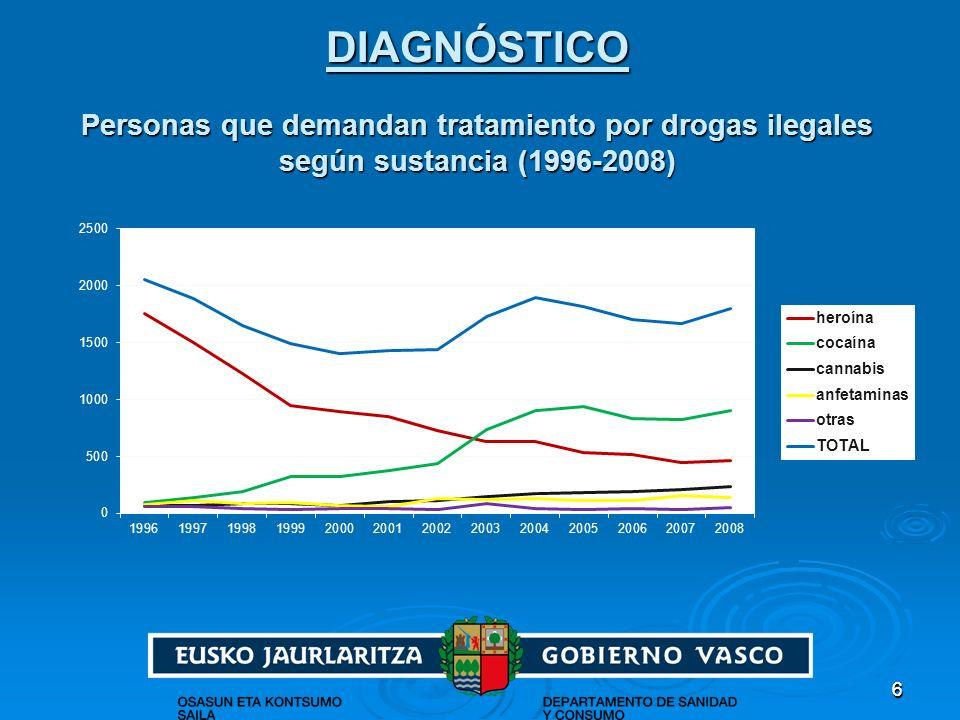 66 DIAGNÓSTICO Personas que demandan tratamiento por drogas ilegales según sustancia (1996-2008)