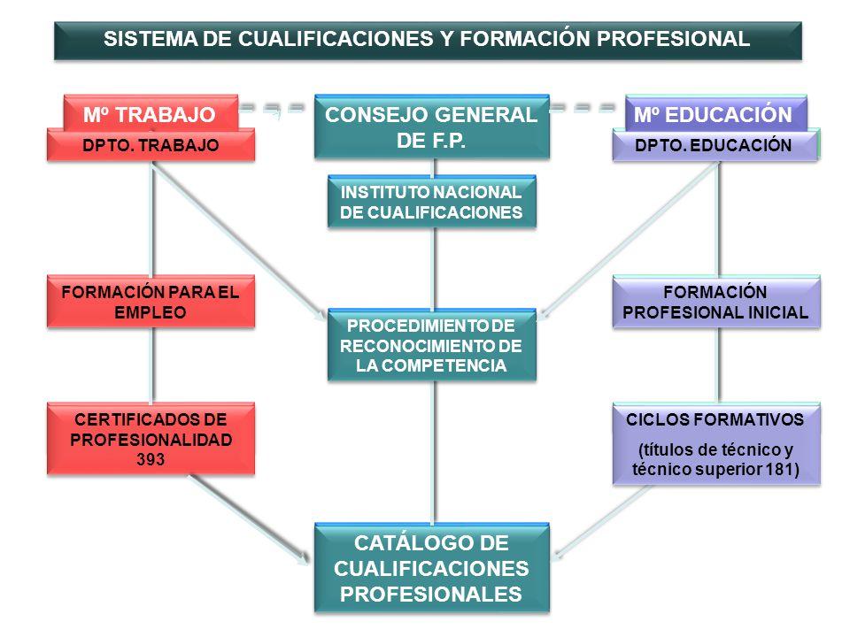 Mº TRABAJO CONSEJO GENERAL DE F.P. Mº EDUCACIÓN CERTIFICADOS DE PROFESIONALIDAD TITULOS DE FP CATÁLOGO DE CUALIFICACIONES PROFESIONALES INSTITUTO NACI