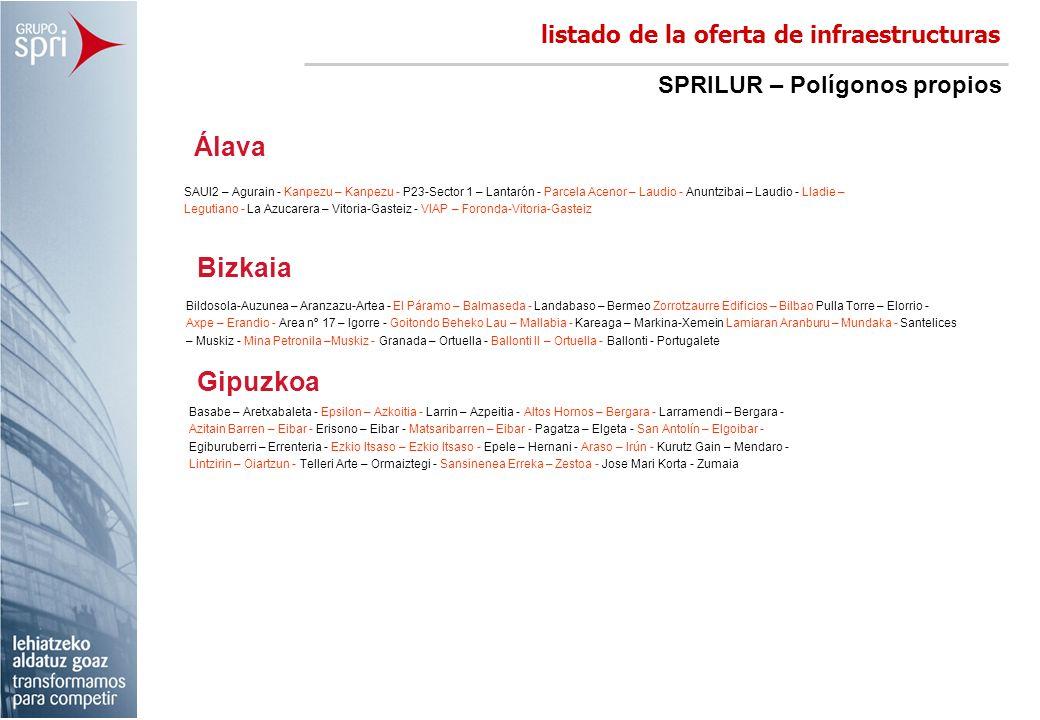 Álava listado de la oferta de infraestructuras SAUI2 – Agurain - Kanpezu – Kanpezu - P23-Sector 1 – Lantarón - Parcela Acenor – Laudio - Anuntzibai –