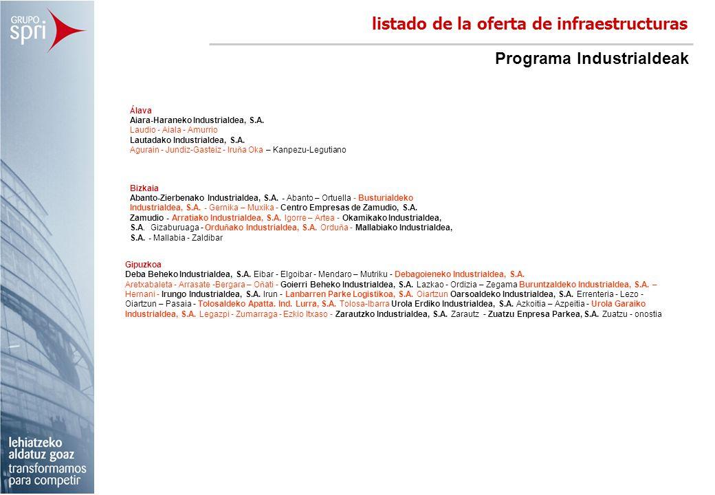 listado de la oferta de infraestructuras Programa Industrialdeak Á lava Aiara-Haraneko Industrialdea, S.A. Laudio – Aiala - Amurrio Lautadako Industri