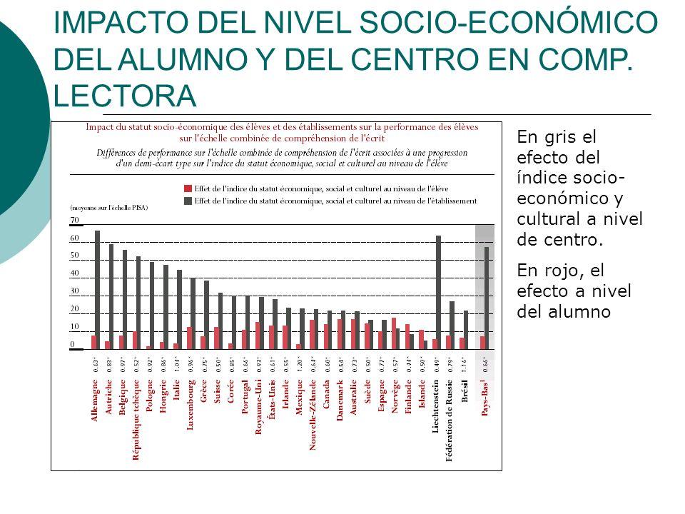 IMPACTO DEL NIVEL SOCIO-ECONÓMICO DEL ALUMNO Y DEL CENTRO EN COMP.