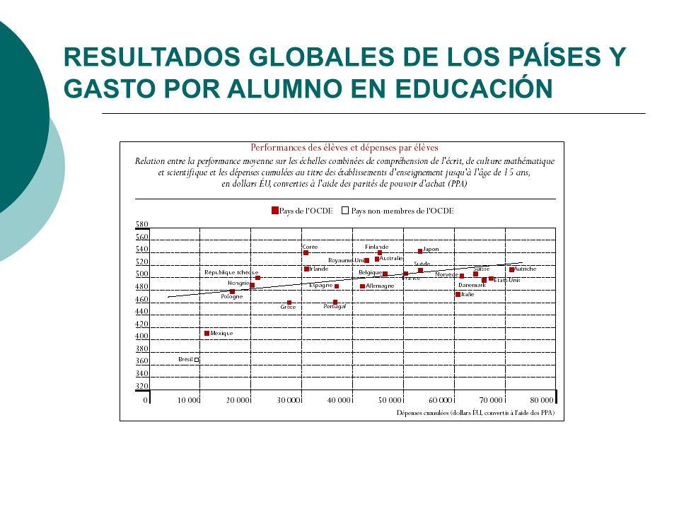 RIQUEZA, GASTO Y RENDIMIENTO Hay países que con un nivel inferior de riqueza y gasto por alumno obtienen mejores resultados que otros con mayores posibilidades y más gasto en educación.