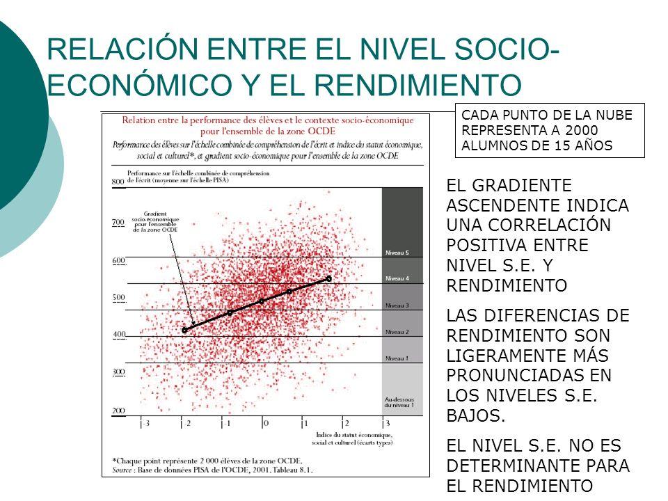 Estatus profesional de los padres y rendimiento de los alumnos Las barras superiores reflejan el estatuto socio-profesional comparado entre países.