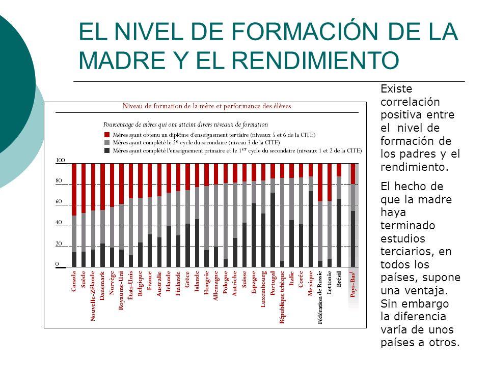 EL NIVEL DE FORMACIÓN DE LA MADRE Y EL RENDIMIENTO Existe correlación positiva entre el nivel de formación de los padres y el rendimiento.