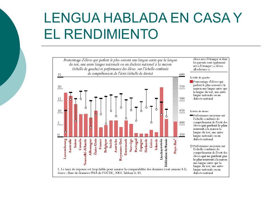LENGUA HABLADA EN CASA Y EL RENDIMIENTO