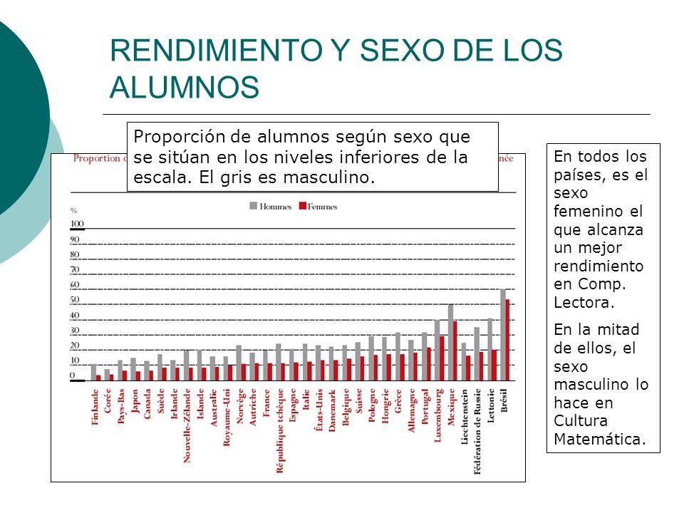 RENDIMIENTO Y SEXO DE LOS ALUMNOS En todos los países, es el sexo femenino el que alcanza un mejor rendimiento en Comp.