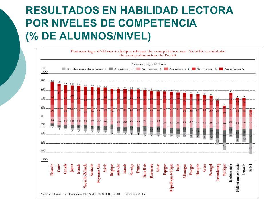 RESULTADOS EN HABILIDAD LECTORA POR NIVELES DE COMPETENCIA (% DE ALUMNOS/NIVEL)