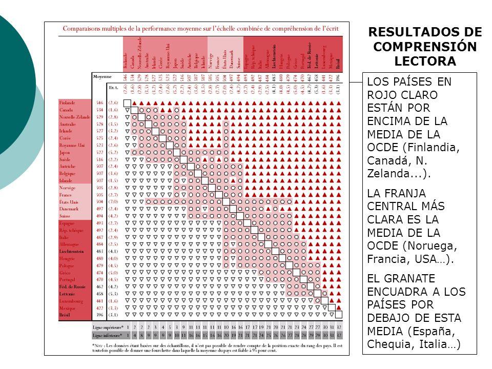 ANALISIS DE VARIABLES PREDICTORAS DEL RENDIMIENTO El nivel socio-económico de los países, centros y familias.