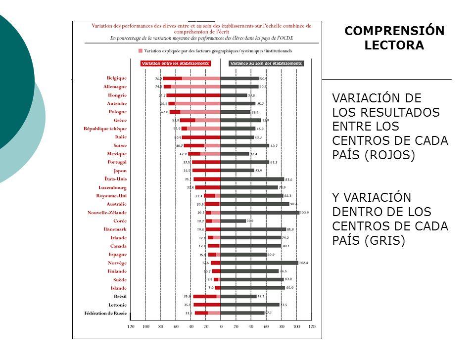 VARIACIÓN DE LOS RESULTADOS ENTRE LOS CENTROS DE CADA PAÍS (ROJOS) Y VARIACIÓN DENTRO DE LOS CENTROS DE CADA PAÍS (GRIS) COMPRENSIÓN LECTORA