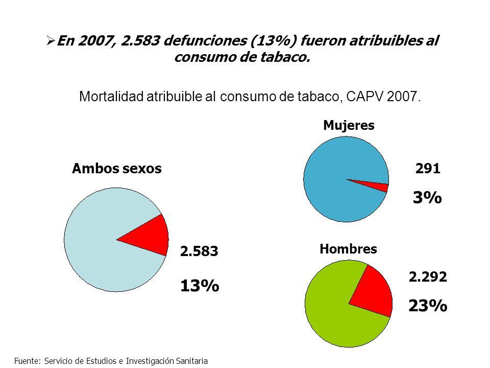 Mortalidad atribuible al consumo de tabaco, CAPV 2007. 2.583 13% Ambos sexos Fuente: Servicio de Estudios e Investigación Sanitaria Mujeres Hombres 2.