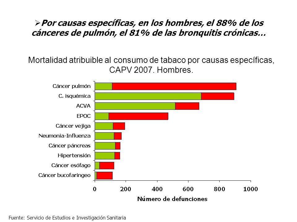 Por causas específicas, en los hombres, el 88% de los cánceres de pulmón, el 81% de las bronquitis crónicas… Mortalidad atribuible al consumo de tabac