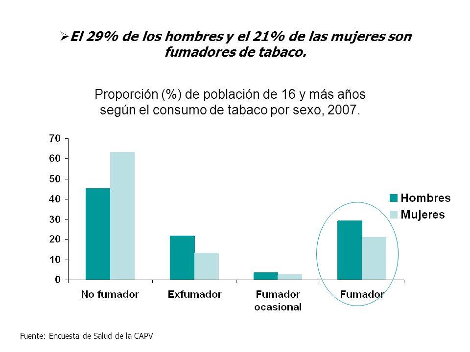 Proporción (%) de población de 16 y más años según el consumo de tabaco por sexo, 2007. Fuente: Encuesta de Salud de la CAPV El 29% de los hombres y e