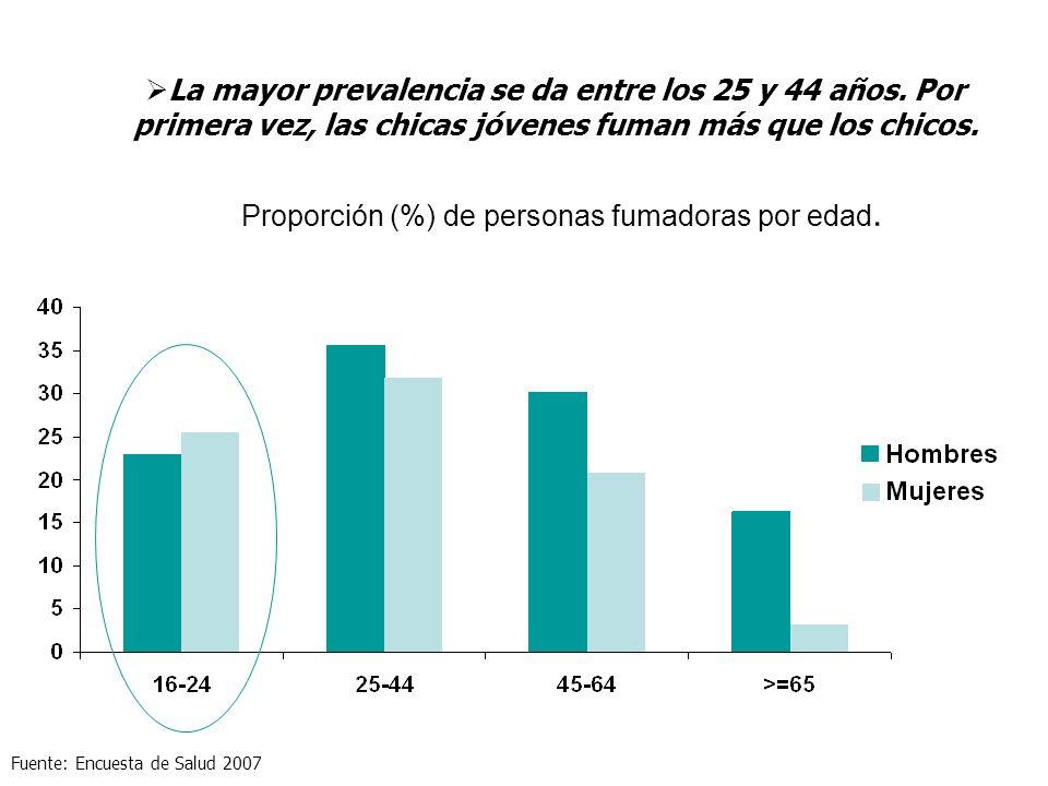Proporción (%) de personas fumadoras por edad. La mayor prevalencia se da entre los 25 y 44 años. Por primera vez, las chicas jóvenes fuman más que lo