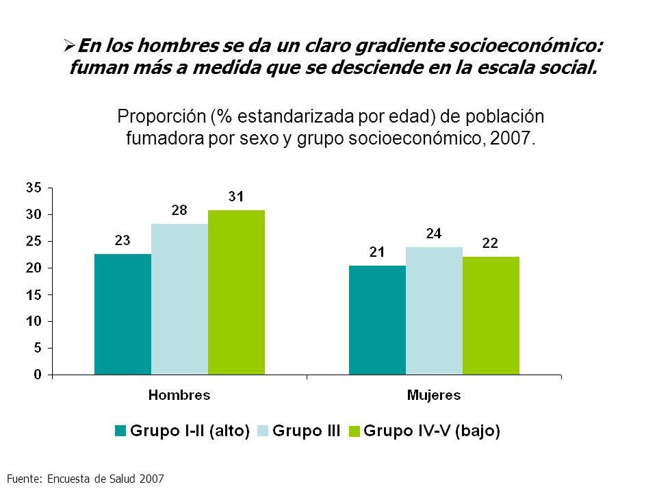 Proporción (% estandarizada por edad) de población fumadora por sexo y grupo socioeconómico, 2007. En los hombres se da un claro gradiente socioeconóm
