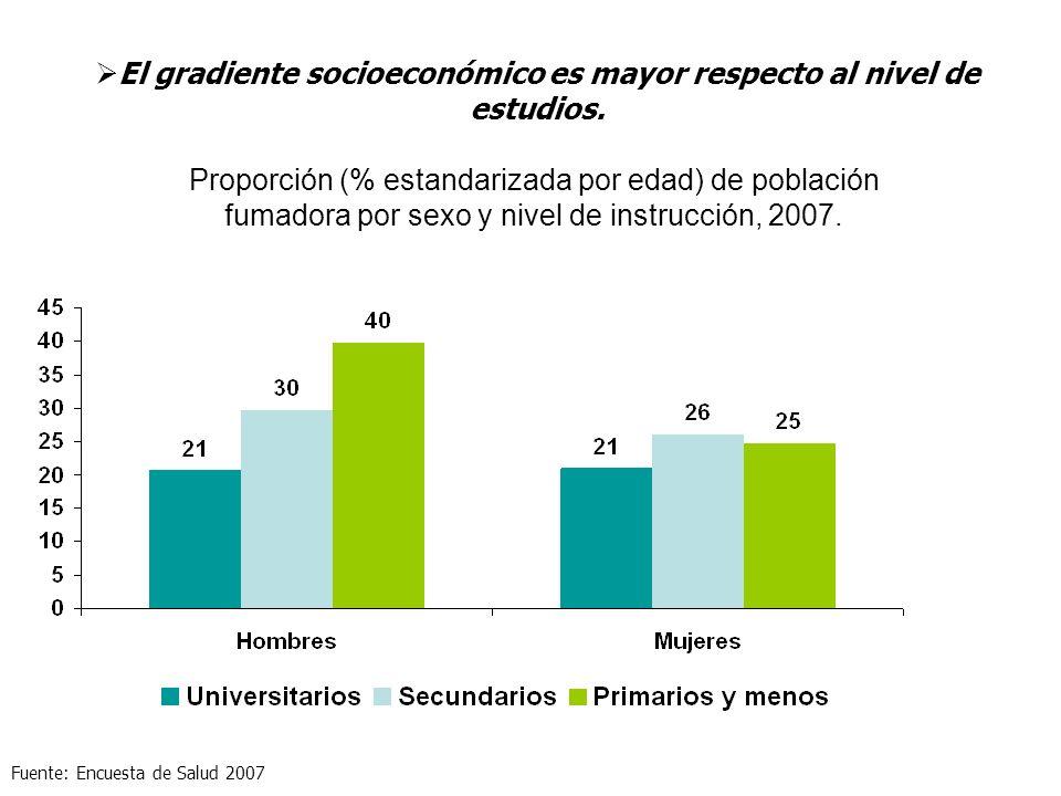 Proporción (% estandarizada por edad) de población fumadora por sexo y nivel de instrucción, 2007. El gradiente socioeconómico es mayor respecto al ni