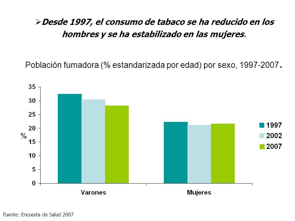 Población fumadora (% estandarizada por edad) por sexo, 1997-2007. Desde 1997, el consumo de tabaco se ha reducido en los hombres y se ha estabilizado