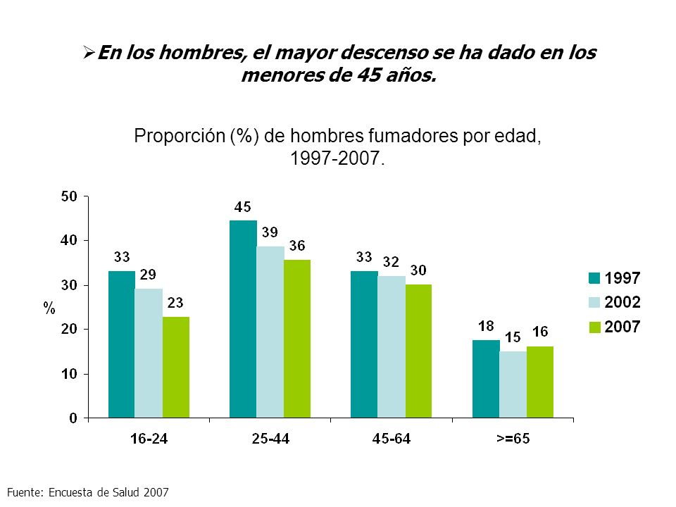 Proporción (%) de hombres fumadores por edad, 1997-2007. Fuente: Encuesta de Salud 2007 En los hombres, el mayor descenso se ha dado en los menores de