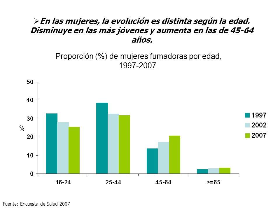 Proporción (%) de mujeres fumadoras por edad, 1997-2007. En las mujeres, la evolución es distinta según la edad. Disminuye en las más jóvenes y aument