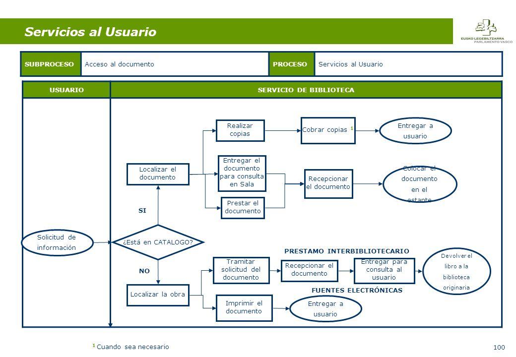 100 USUARIOSERVICIO DE BIBLIOTECA SUBPROCESOAcceso al documentoPROCESOServicios al Usuario ¿Está en CATALOGO.