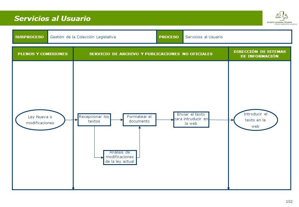 102 PLENOS Y COMISIONESSERVICIO DE ARCHIVO Y PUBLICACIONES NO OFICIALES DIRECCIÓN DE SITEMAS DE INFORMACIÓN SUBPROCESOGestión de la Colección LegislativaPROCESOServicios al Usuario Recepcionar los textos Análisis de modificaciones de la ley actual Servicios al Usuario Ley Nueva o modificaciones Formatear el documento Enviar el texto para intruducir en la web Introducir el texto en la web