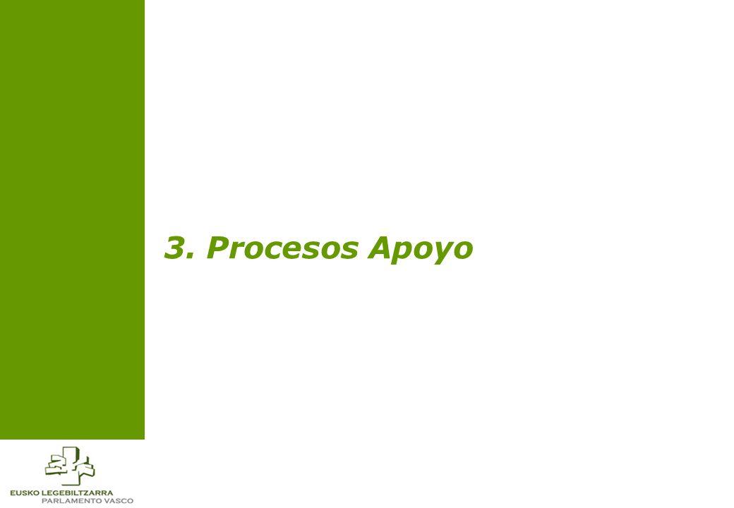 3. Procesos Apoyo