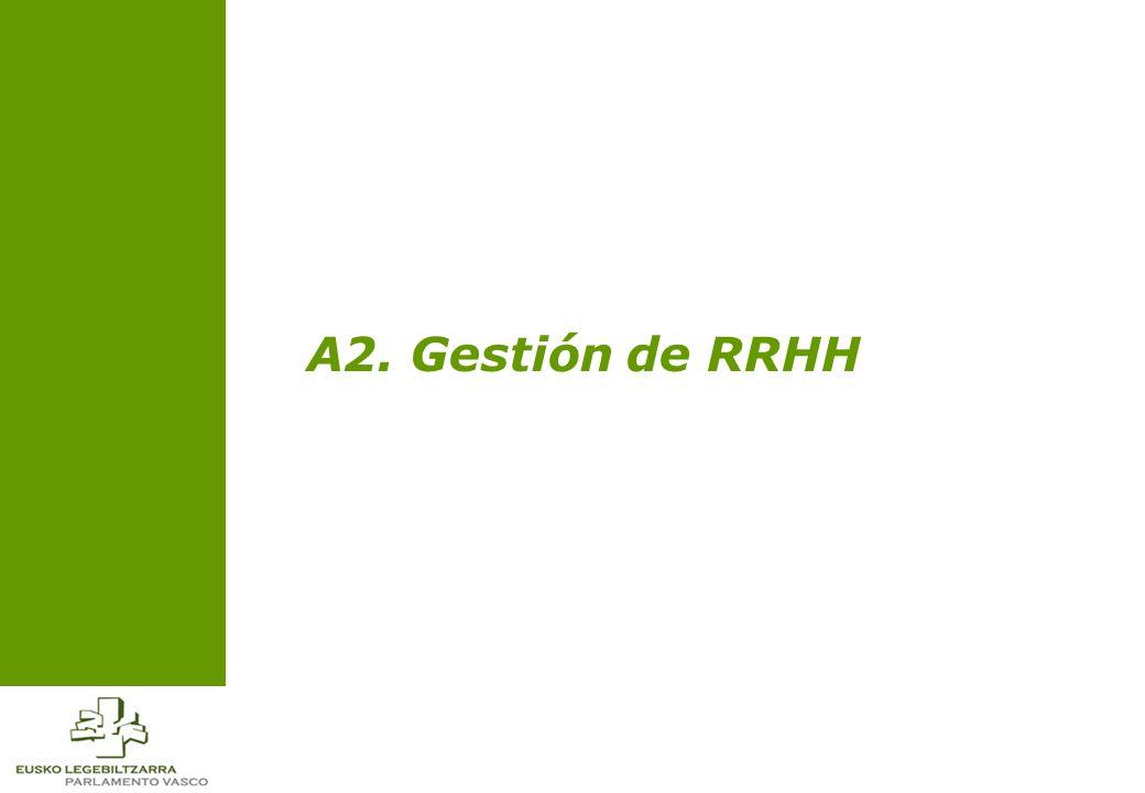 A2. Gestión de RRHH