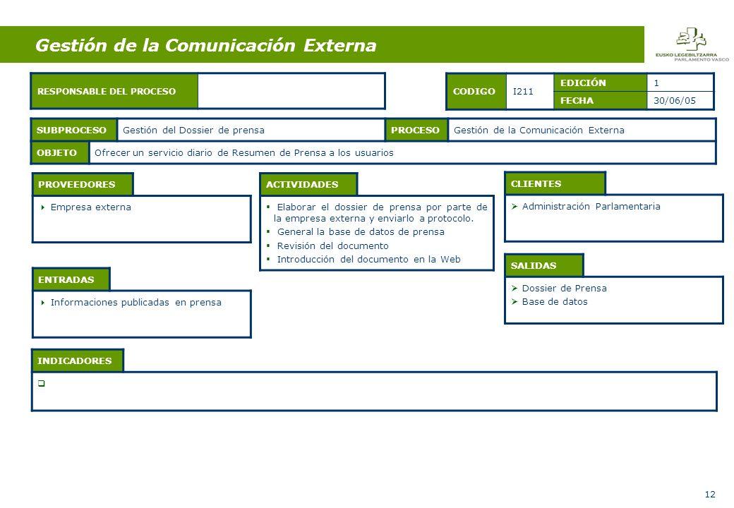 12 ENTRADAS Informaciones publicadas en prensa ACTIVIDADES Elaborar el dossier de prensa por parte de la empresa externa y enviarlo a protocolo.