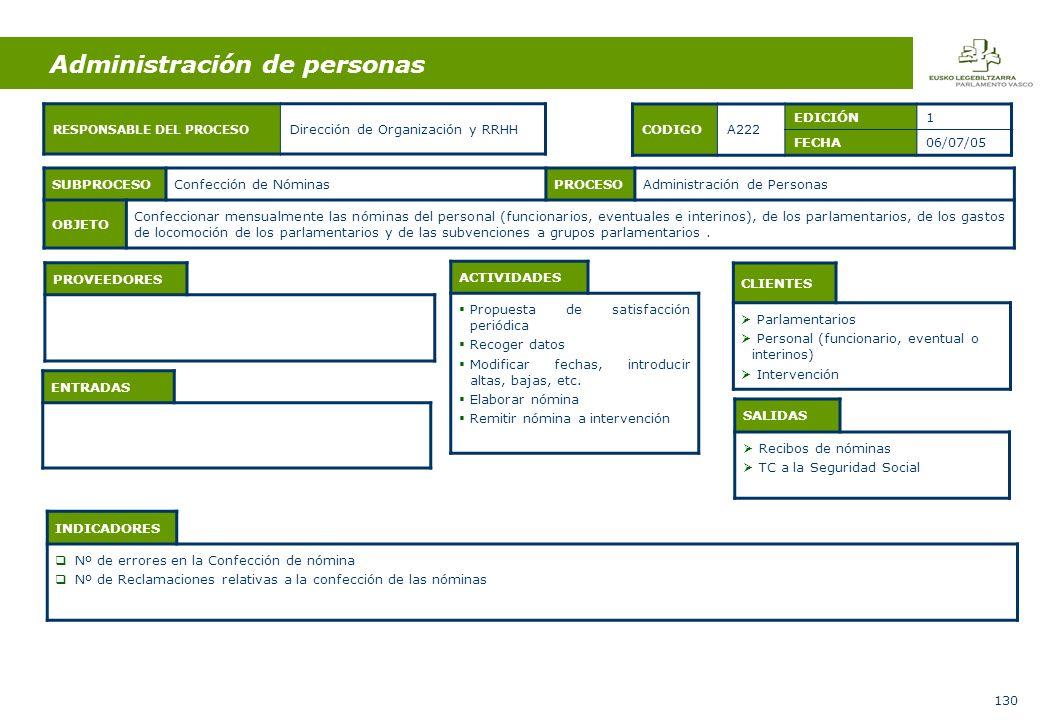 130 ENTRADAS ACTIVIDADES Propuesta de satisfacción periódica Recoger datos Modificar fechas, introducir altas, bajas, etc.