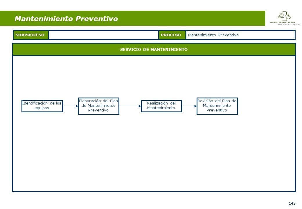 143 SERVICIO DE MANTENIMIENTO SUBPROCESOPROCESOMantenimiento Preventivo Identificación de los equipos Elaboración del Plan de Mantenimiento Preventivo Realización del Mantenimiento Revisión del Plan de Mantenimiento Preventivo