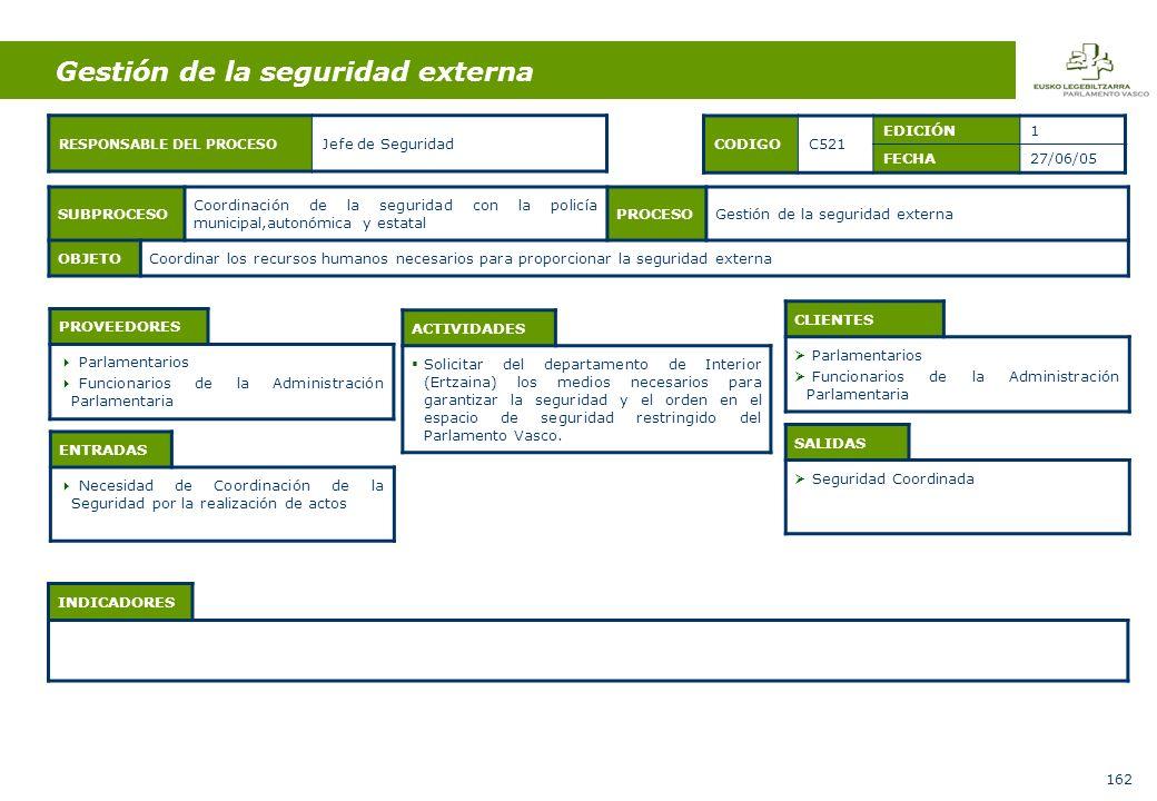 162 Gestión de la seguridad externa ENTRADAS Necesidad de Coordinación de la Seguridad por la realización de actos ACTIVIDADES Solicitar del departamento de Interior (Ertzaina) los medios necesarios para garantizar la seguridad y el orden en el espacio de seguridad restringido del Parlamento Vasco.