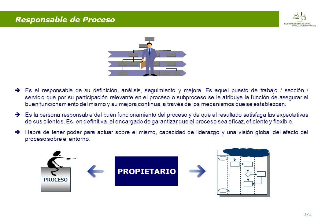 171 Resp.AResp.BResp.C PROPIETARIO PROCESO Es el responsable de su definición, análisis, seguimiento y mejora.
