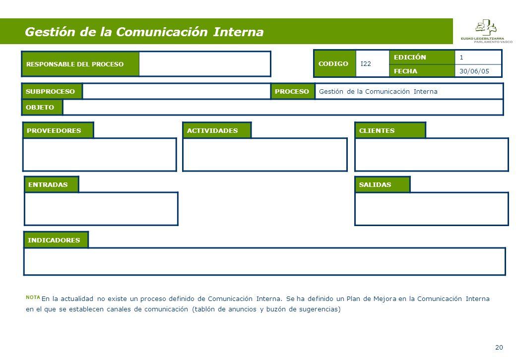 20 ENTRADAS ACTIVIDADES SALIDAS SUBPROCESOPROCESOGestión de la Comunicación Interna OBJETO CODIGOI22 EDICIÓN1 FECHA30/06/05 PROVEEDORESCLIENTES RESPONSABLE DEL PROCESO INDICADORES Gestión de la Comunicación Interna NOTA En la actualidad no existe un proceso definido de Comunicación Interna.