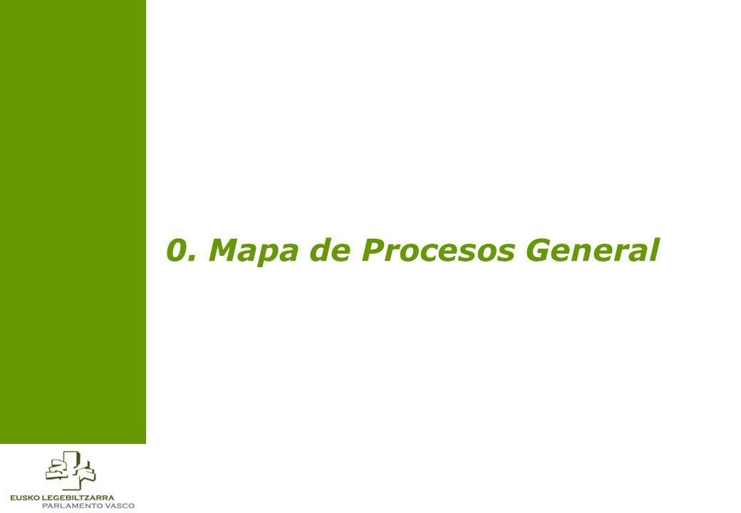 0. Mapa de Procesos General
