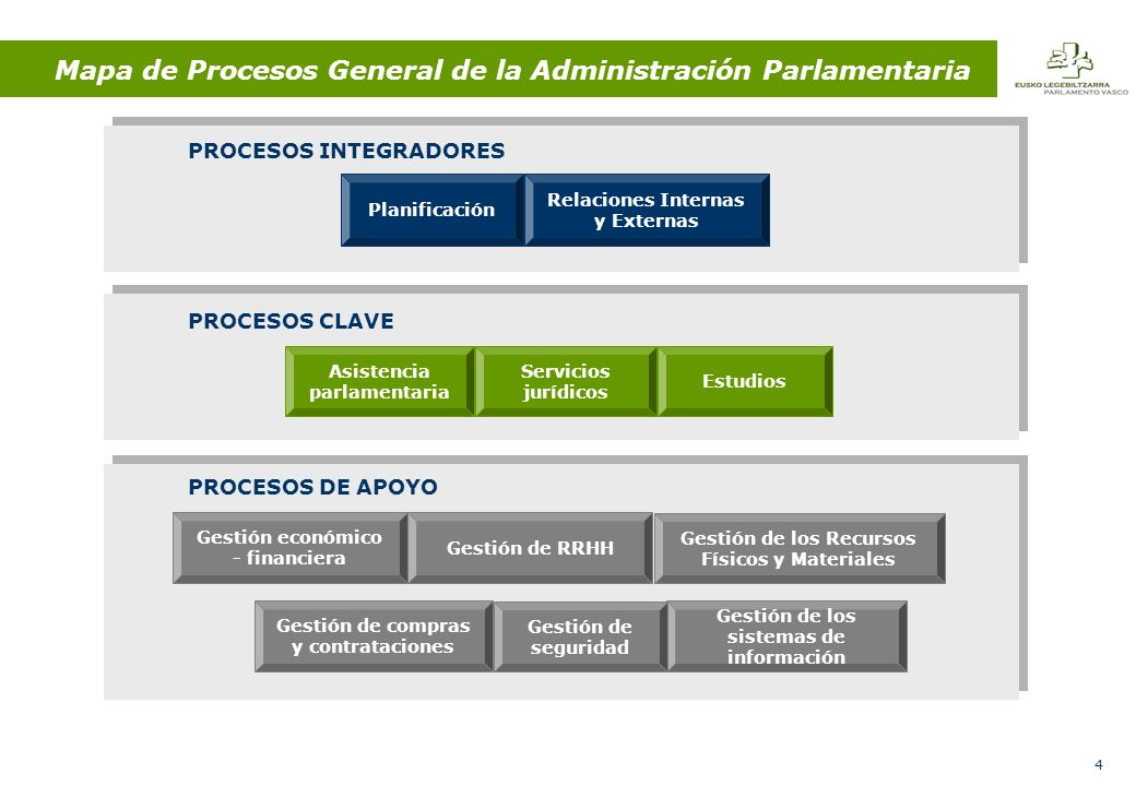 65 SUBPROCESO Controlar y archivar los expedientes de Pleno y Comisiones.