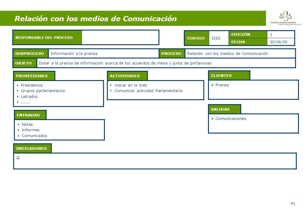 41 ENTRADAS Notas Informes Comunicados ACTIVIDADES Volcar en la Web Comunicar actividad Parlamentaria SALIDAS Comunicaciones SUBPROCESOInformación a la prensaPROCESORelación con los medios de Comunicación OBJETODotar a la prensa de información acerca de los acuerdos de mesa y junta de portavoces CODIGOI253 EDICIÓN1 FECHA30/06/05 PROVEEDORES Presidencia Grupos parlamentarios Letrados......