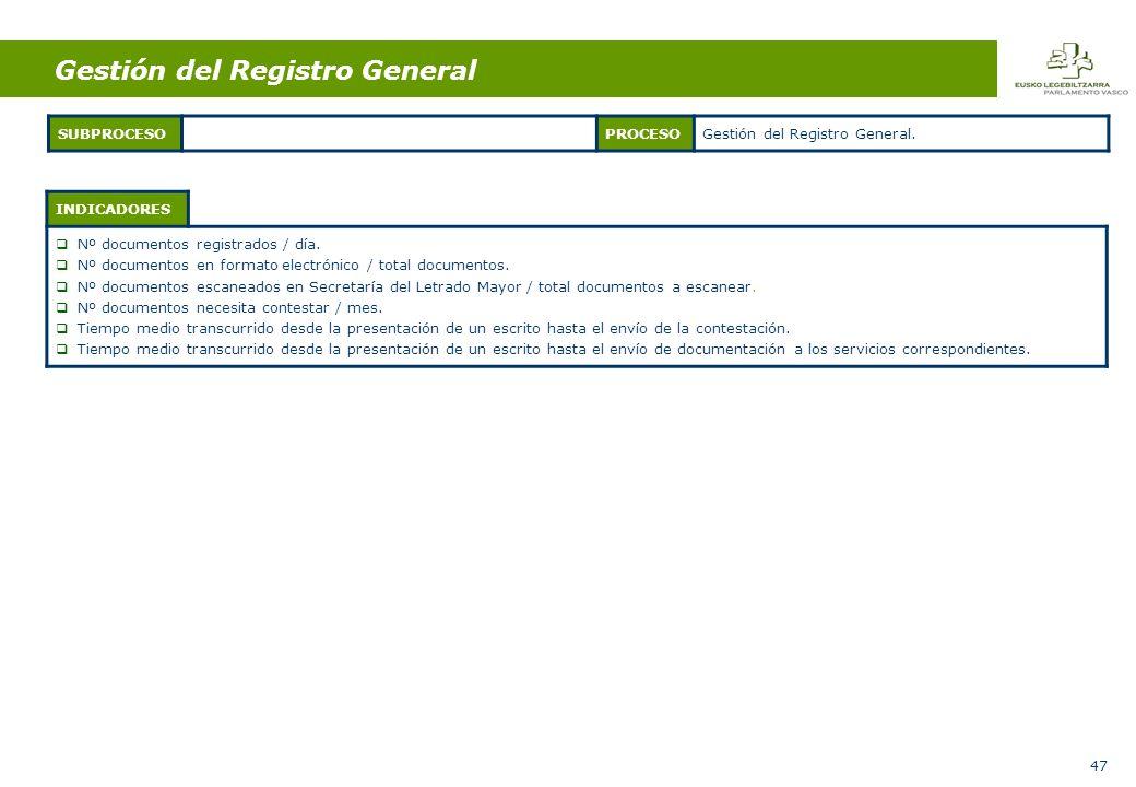 47 INDICADORES Nº documentos registrados / día.
