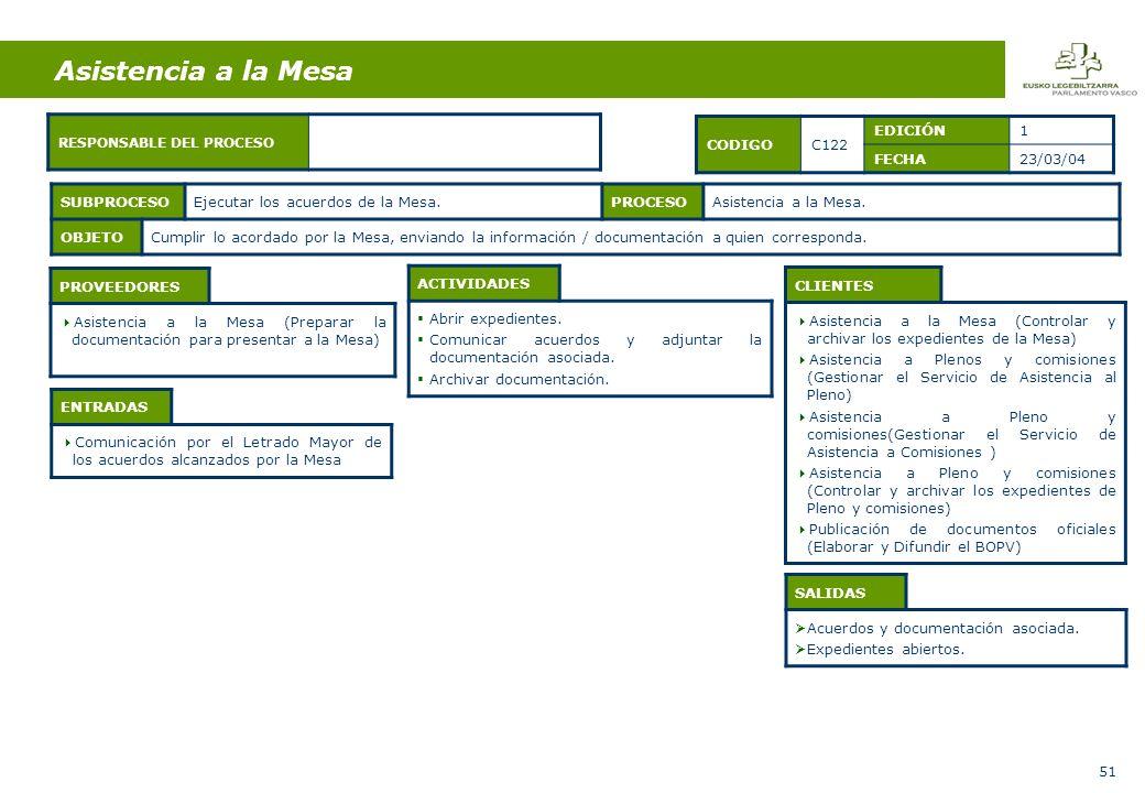 51 ENTRADAS Comunicación por el Letrado Mayor de los acuerdos alcanzados por la Mesa ACTIVIDADES Abrir expedientes.