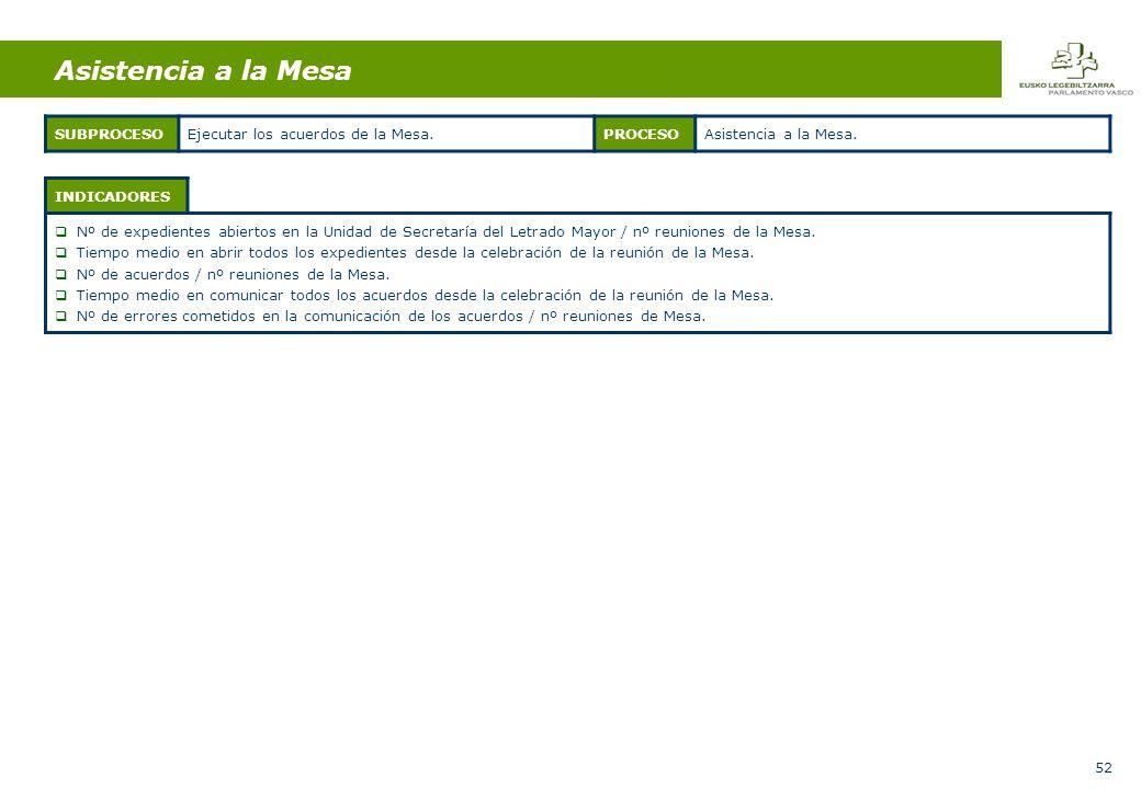 52 INDICADORES Nº de expedientes abiertos en la Unidad de Secretaría del Letrado Mayor / nº reuniones de la Mesa.