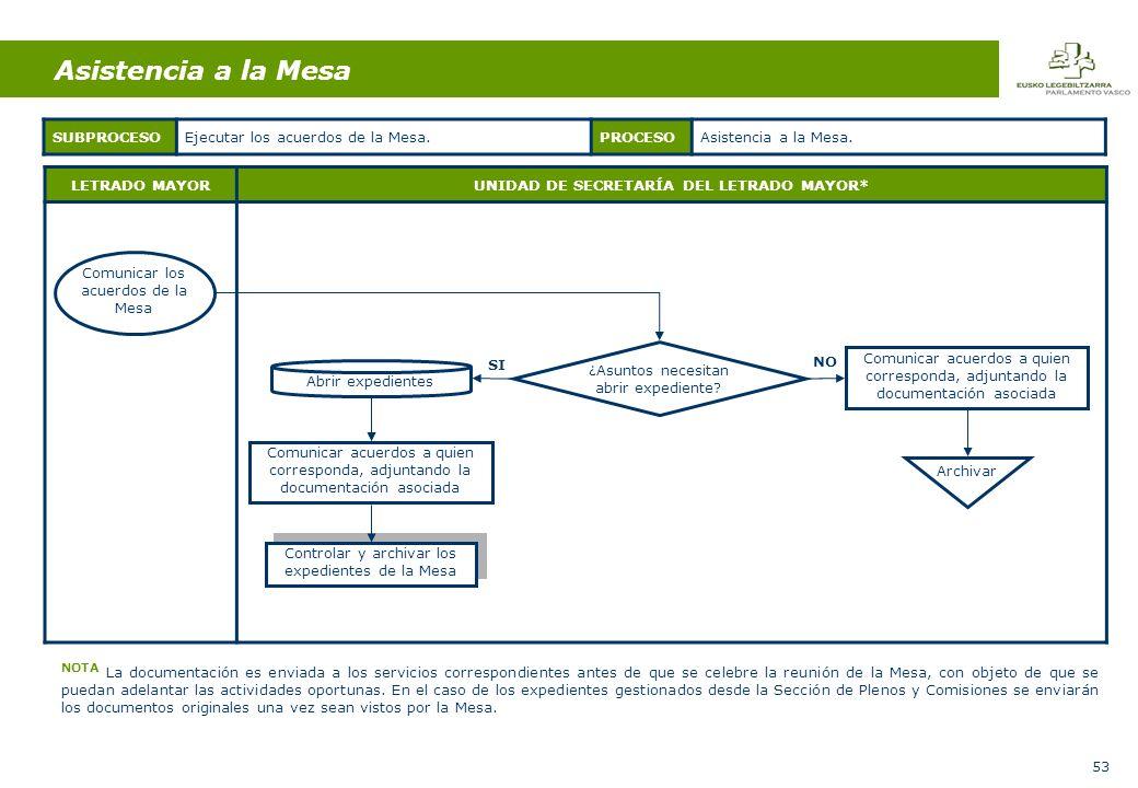 53 LETRADO MAYORUNIDAD DE SECRETARÍA DEL LETRADO MAYOR* Comunicar los acuerdos de la Mesa ¿Asuntos necesitan abrir expediente.