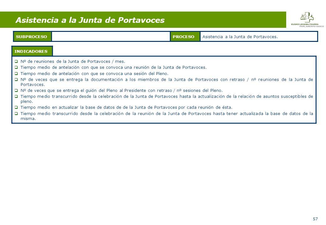 57 INDICADORES Nº de reuniones de la Junta de Portavoces / mes.