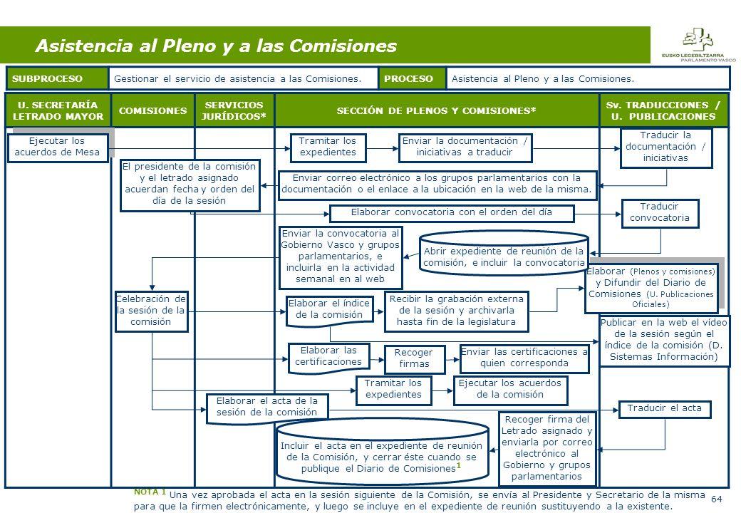 64 U.SECRETARÍA LETRADO MAYOR COMISIONES SERVICIOS JURÍDICOS* SECCIÓN DE PLENOS Y COMISIONES* Sv.