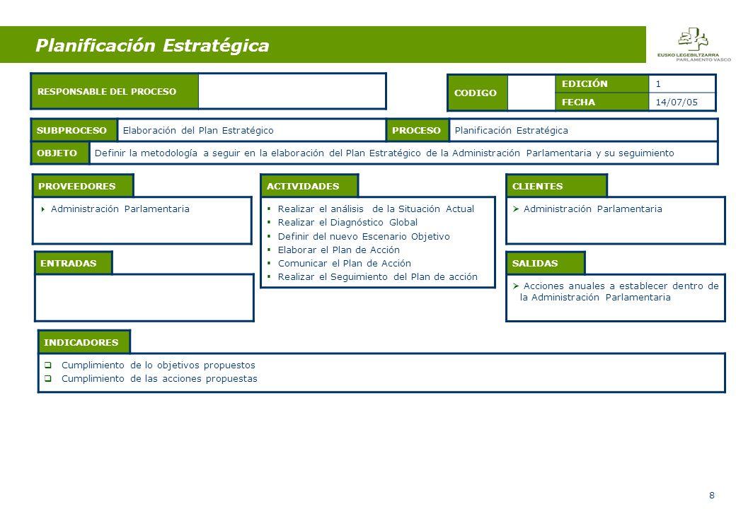 8 Planificación Estratégica ENTRADAS ACTIVIDADES Realizar el análisis de la Situación Actual Realizar el Diagnóstico Global Definir del nuevo Escenario Objetivo Elaborar el Plan de Acción Comunicar el Plan de Acción Realizar el Seguimiento del Plan de acción SALIDAS Acciones anuales a establecer dentro de la Administración Parlamentaria SUBPROCESOElaboración del Plan EstratégicoPROCESOPlanificación Estratégica OBJETODefinir la metodología a seguir en la elaboración del Plan Estratégico de la Administración Parlamentaria y su seguimiento CODIGO EDICIÓN1 FECHA14/07/05 PROVEEDORES Administración Parlamentaria CLIENTES Administración Parlamentaria RESPONSABLE DEL PROCESO INDICADORES Cumplimiento de lo objetivos propuestos Cumplimiento de las acciones propuestas