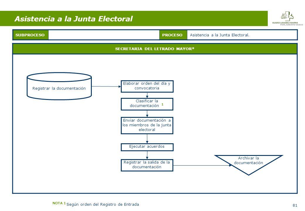 81 Asistencia a la Junta Electoral SECRETARIA DEL LETRADO MAYOR* SUBPROCESOPROCESOAsistencia a la Junta Electoral.