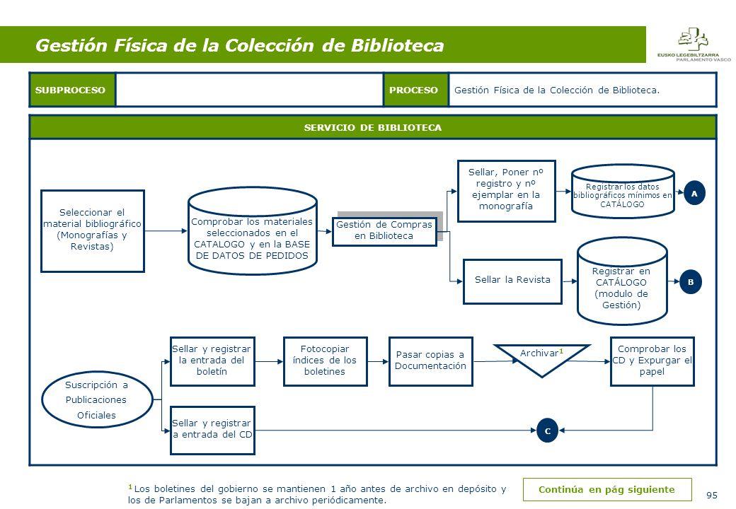 95 SERVICIO DE BIBLIOTECA SUBPROCESOPROCESOGestión Física de la Colección de Biblioteca.