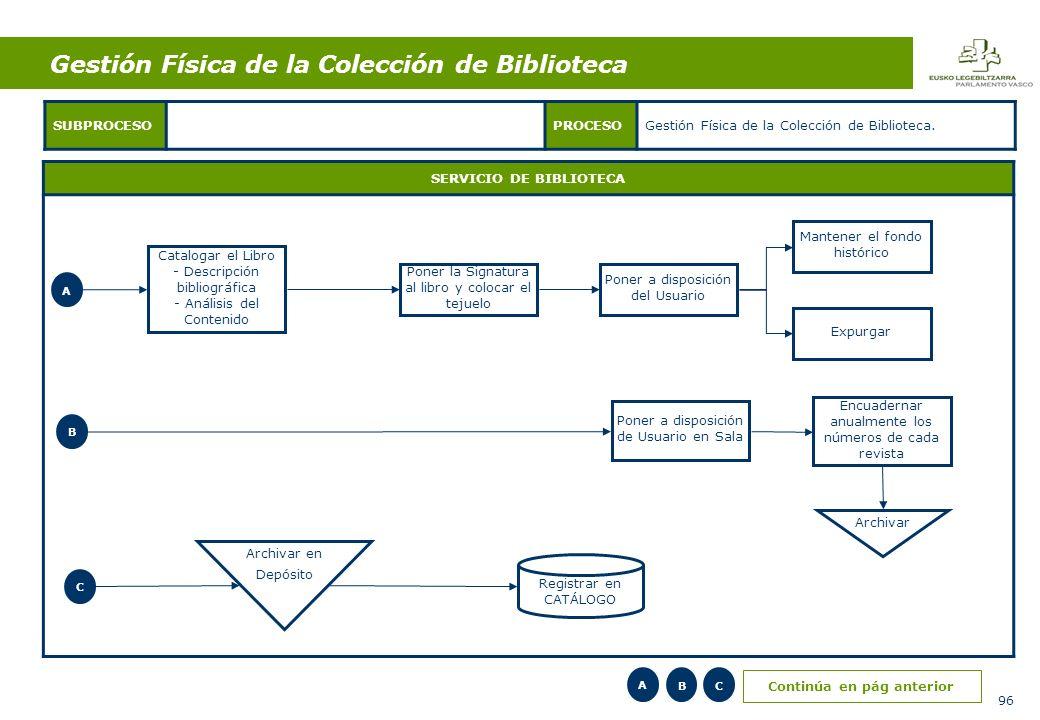 96 SERVICIO DE BIBLIOTECA SUBPROCESOPROCESOGestión Física de la Colección de Biblioteca.