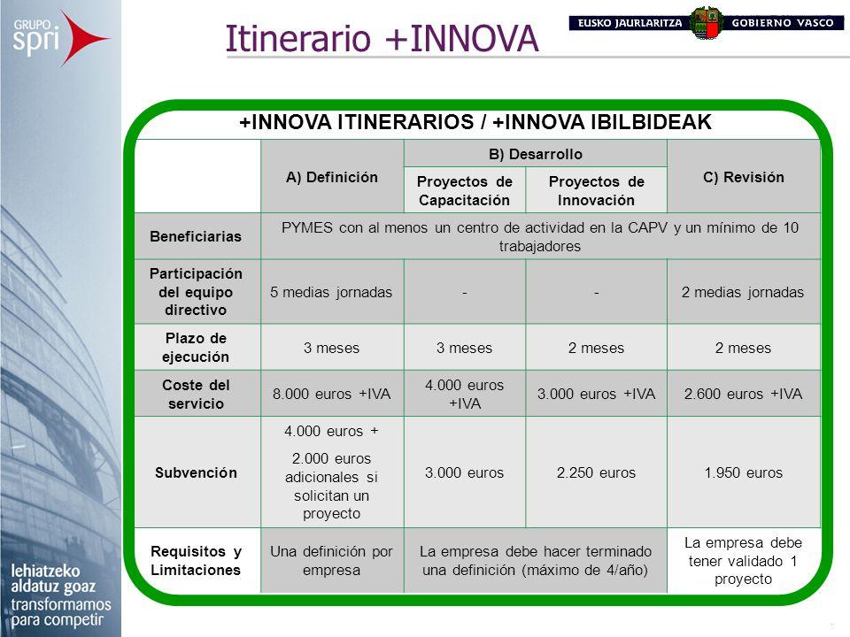 +INNOVA ITINERARIOS / +INNOVA IBILBIDEAK A) Definición B) Desarrollo C) Revisión Proyectos de Capacitación Proyectos de Innovación Beneficiarias PYMES