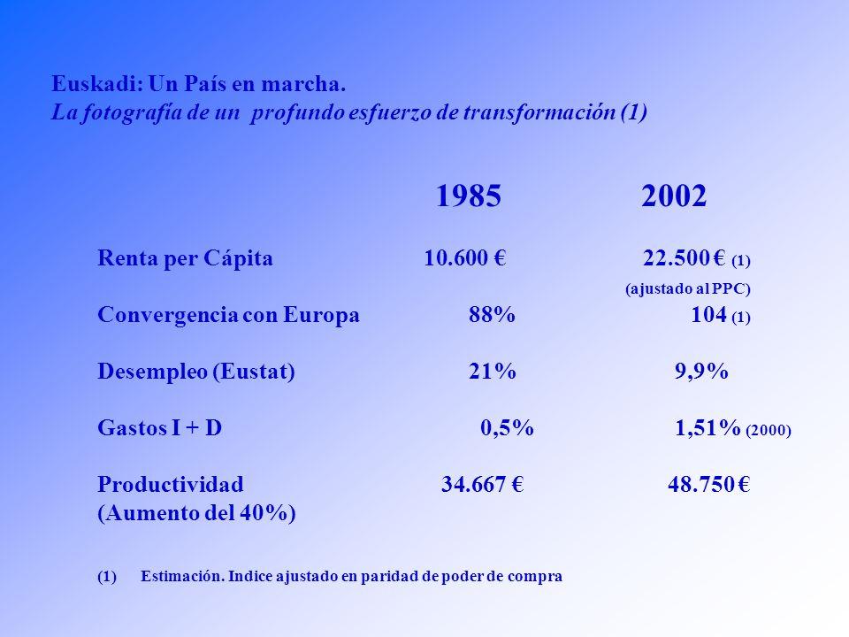 Euskadi, un País en Marcha. Anexo La fotografía de un profundo esfuerzo de transformación