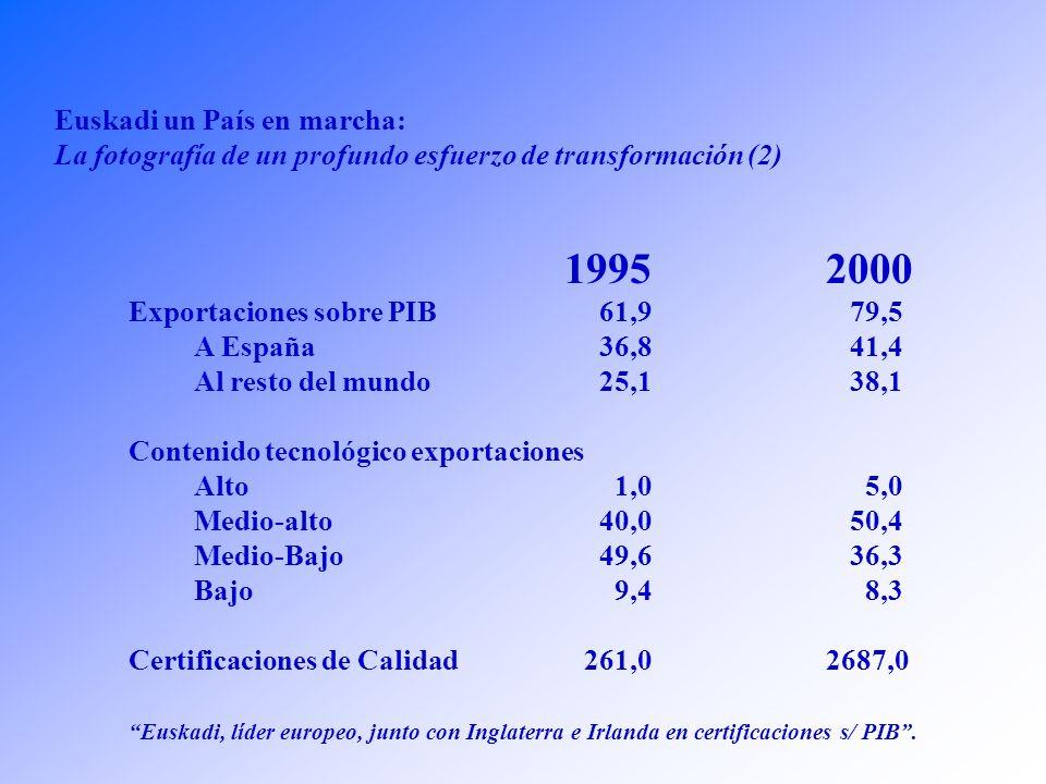 1985 2002 Renta per Cápita 10.600 22.500 (1) (ajustado al PPC) Convergencia con Europa88% 104 (1) Desempleo (Eustat) 21% 9,9% Gastos I + D 0,5% 1,51% (2000) Productividad 34.667 48.750 (Aumento del 40%) (1)Estimación.