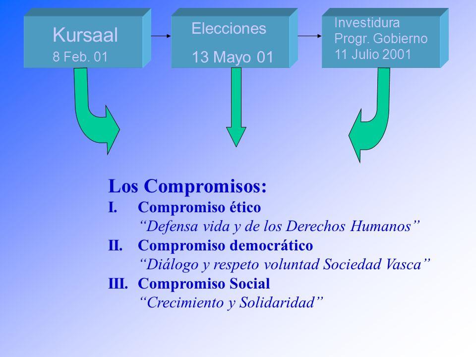 Aurrera doan Herria Un País en marcha 13 mayo 2001 13 mayo 2002 Primer año de avance